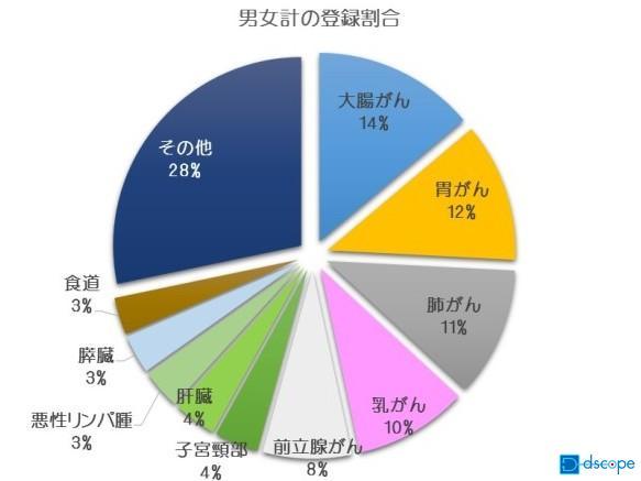 大腸がん 円グラフ