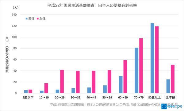 日本人の便秘有訴者グラフ
